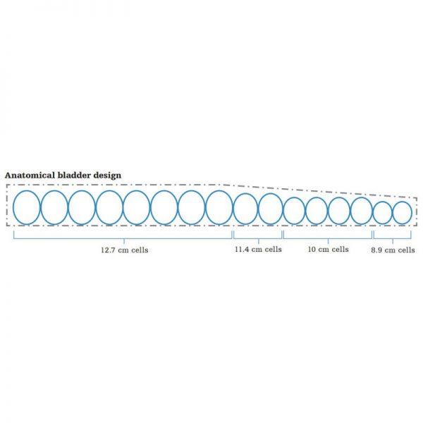 P100 mattress system diagram